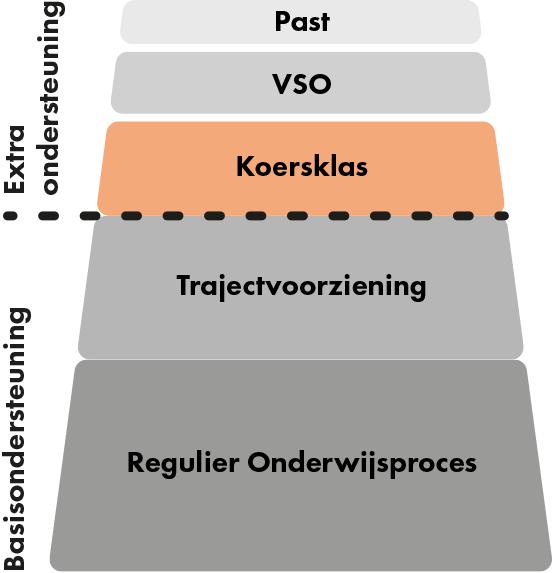 SWVVO3006_Ondersteuning_Koersklas